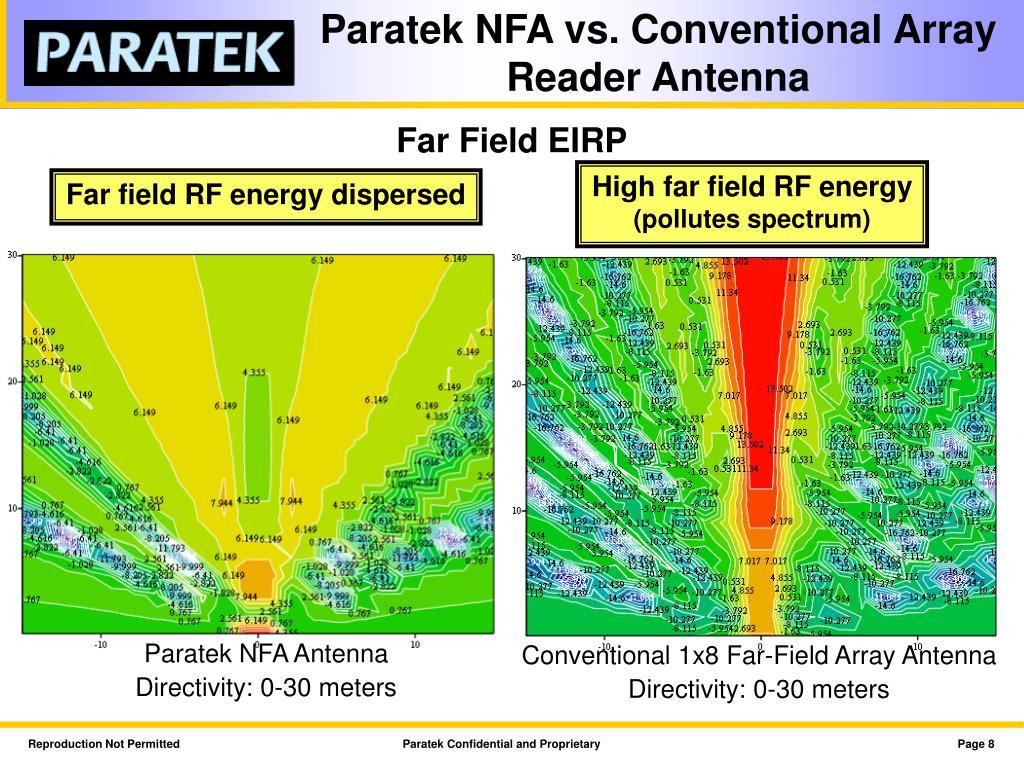 Paratek NFA vs. Conventional Array Reader Antenna