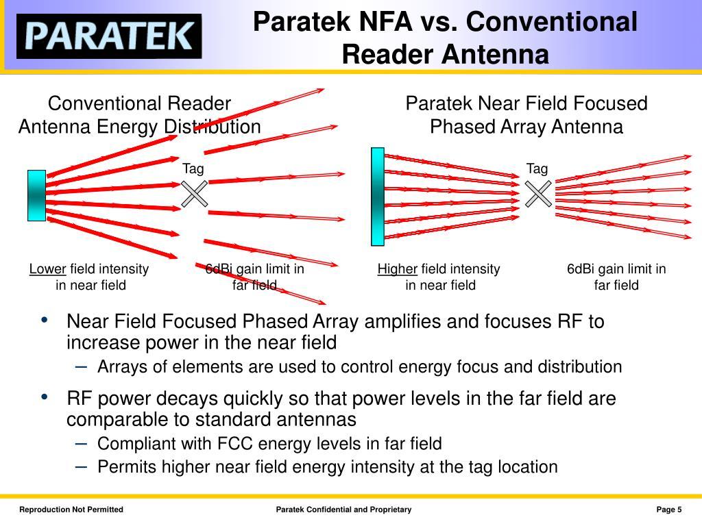 Paratek NFA vs. Conventional Reader Antenna