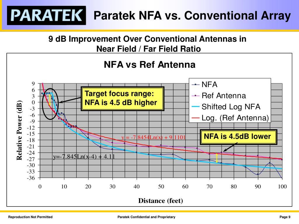 Paratek NFA vs. Conventional Array