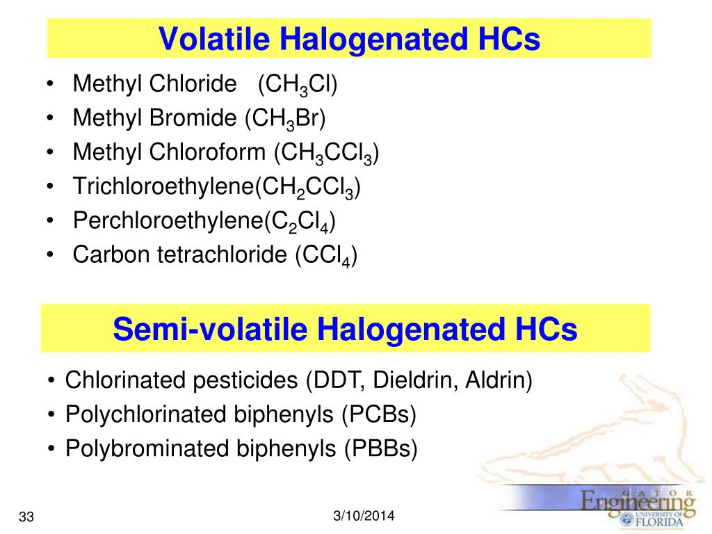 Volatile Halogenated HCs