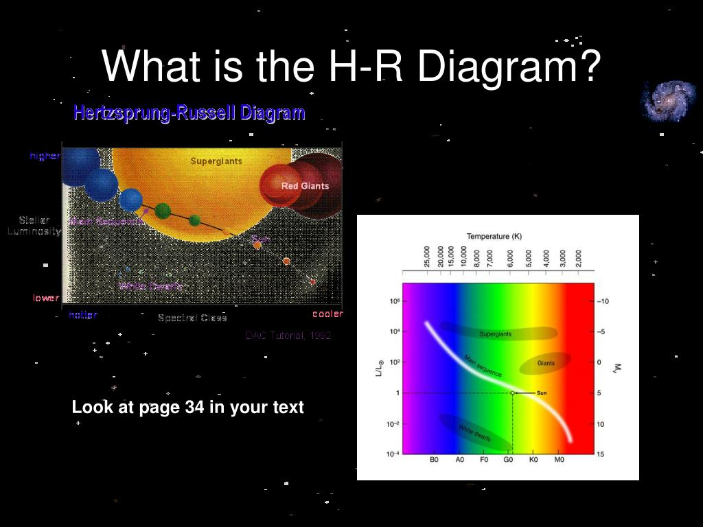 What is the H-R Diagram?