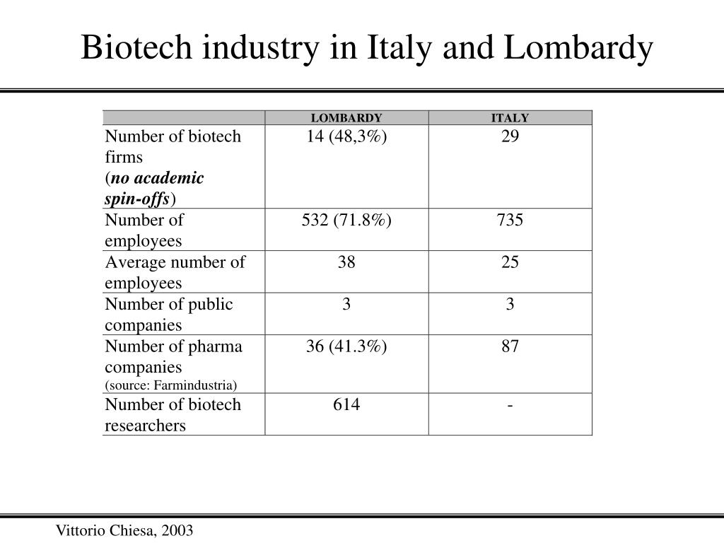 Biotech industry in Italy and Lombardy