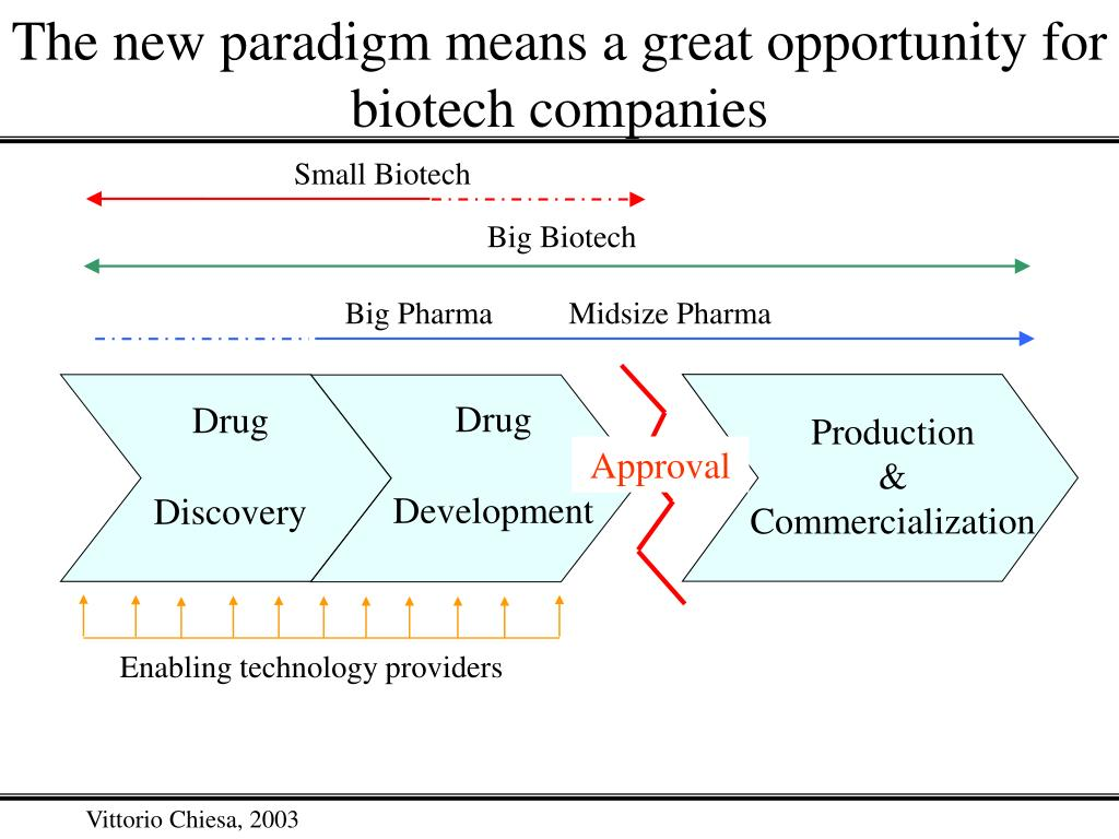 The new paradigm means a great opportunity for biotech companies