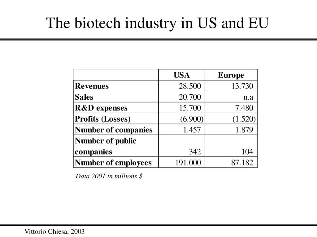 The biotech industry in US and EU