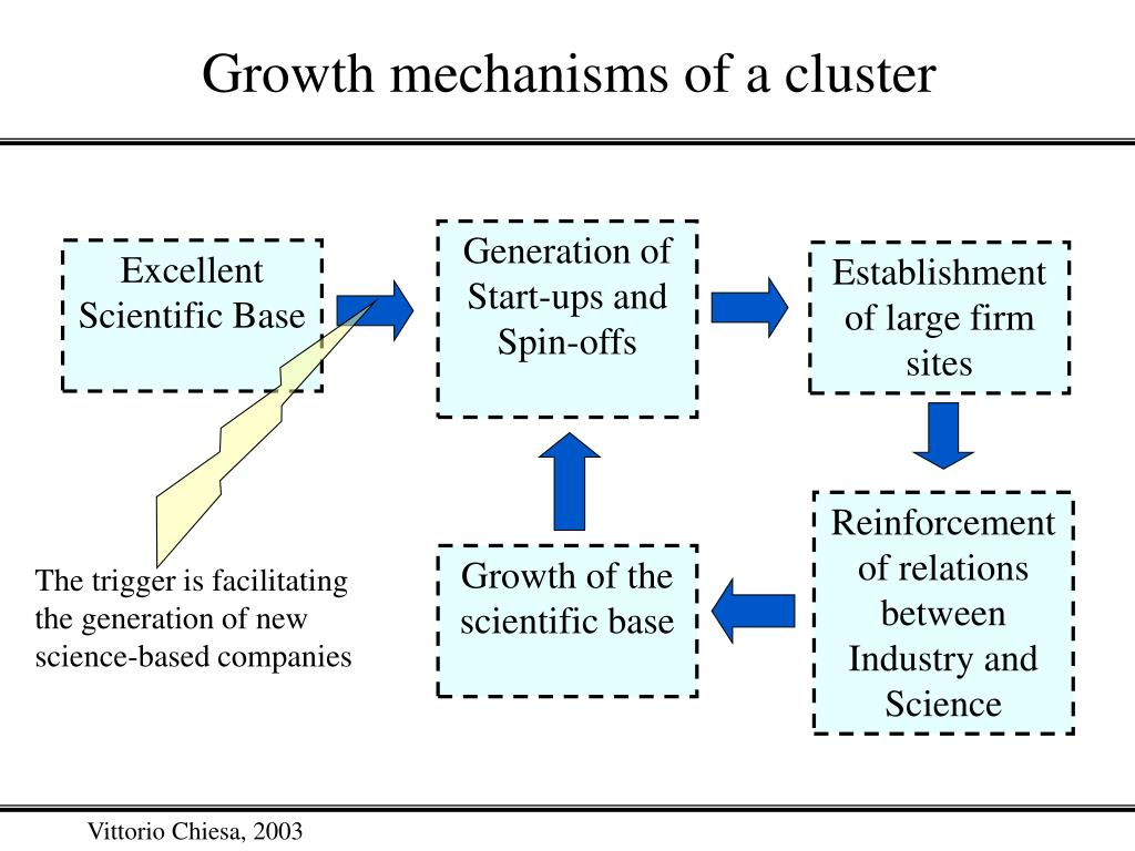 Growth mechanisms of a cluster