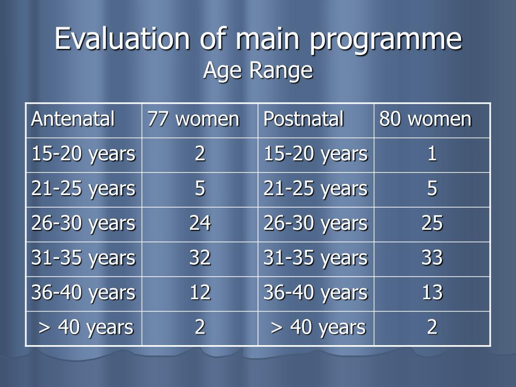 Evaluation of main programme