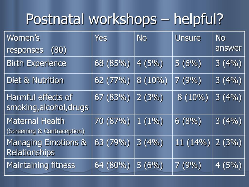 Postnatal workshops – helpful?