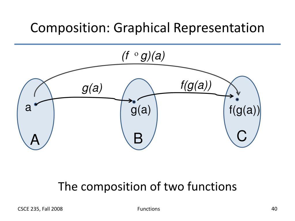 Composition: Graphical Representation