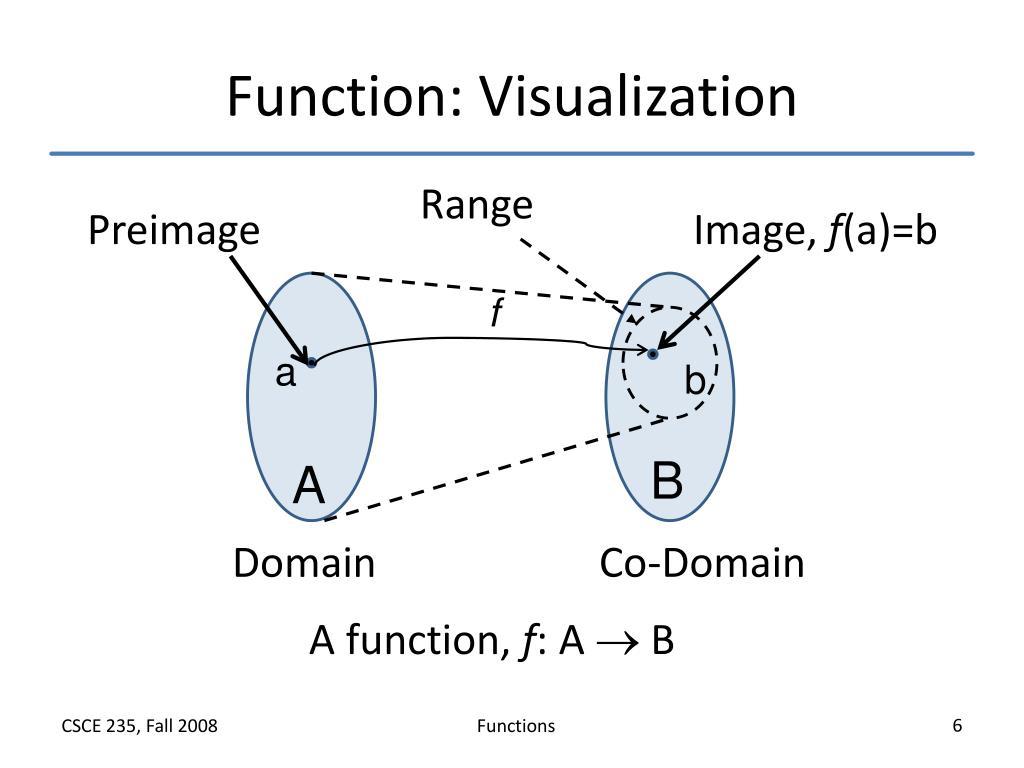 Function: Visualization