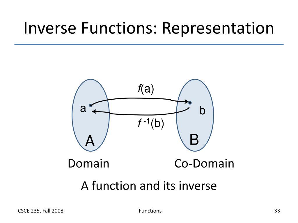 Inverse Functions: Representation