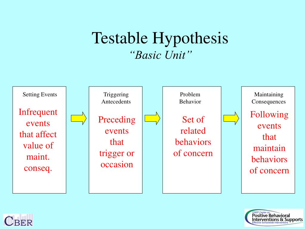 Testable Hypothesis