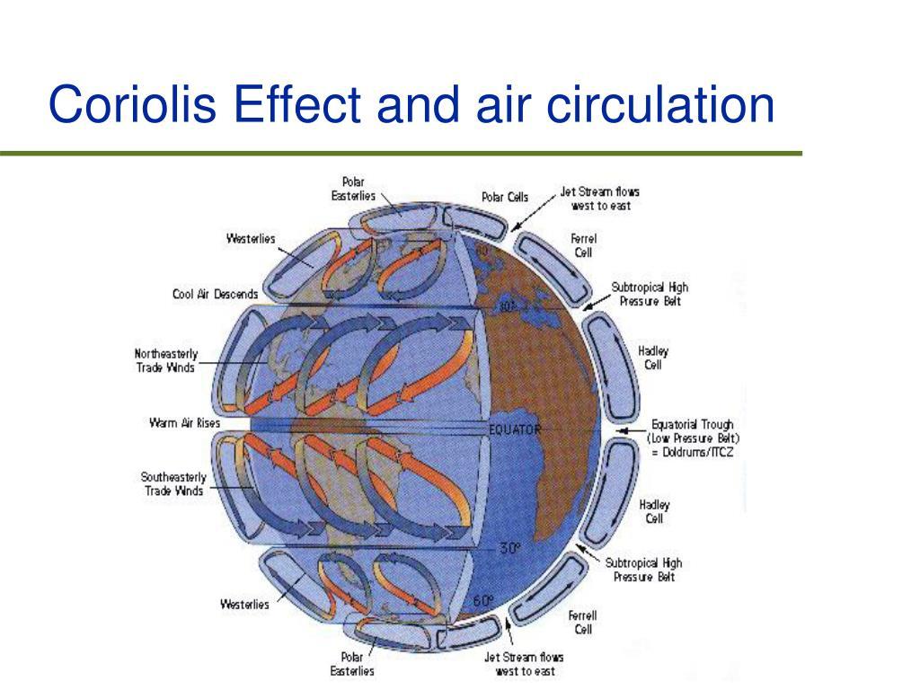 Coriolis Effect and air circulation