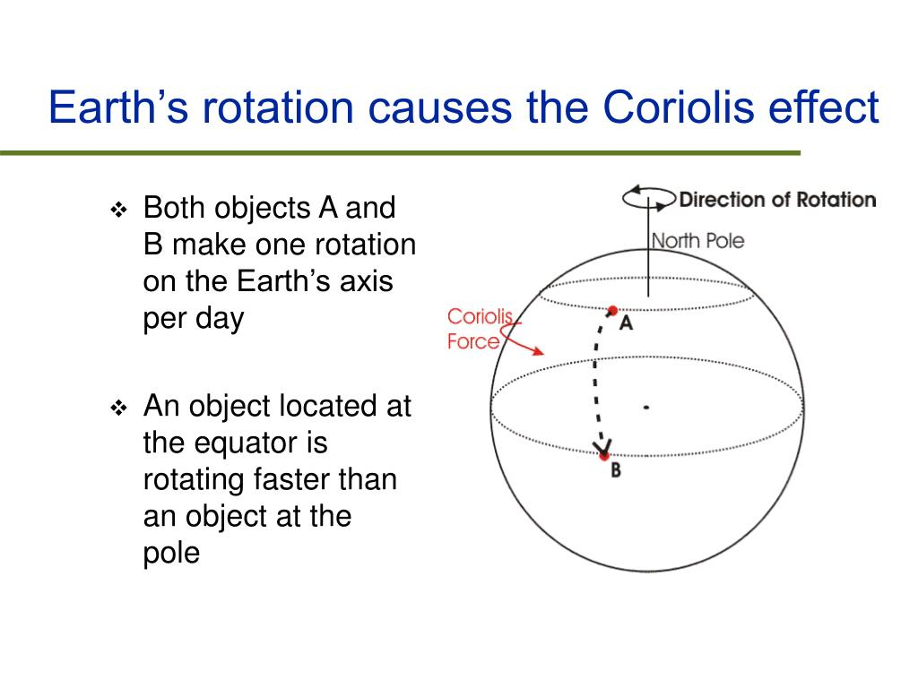 Earth's rotation causes the Coriolis effect