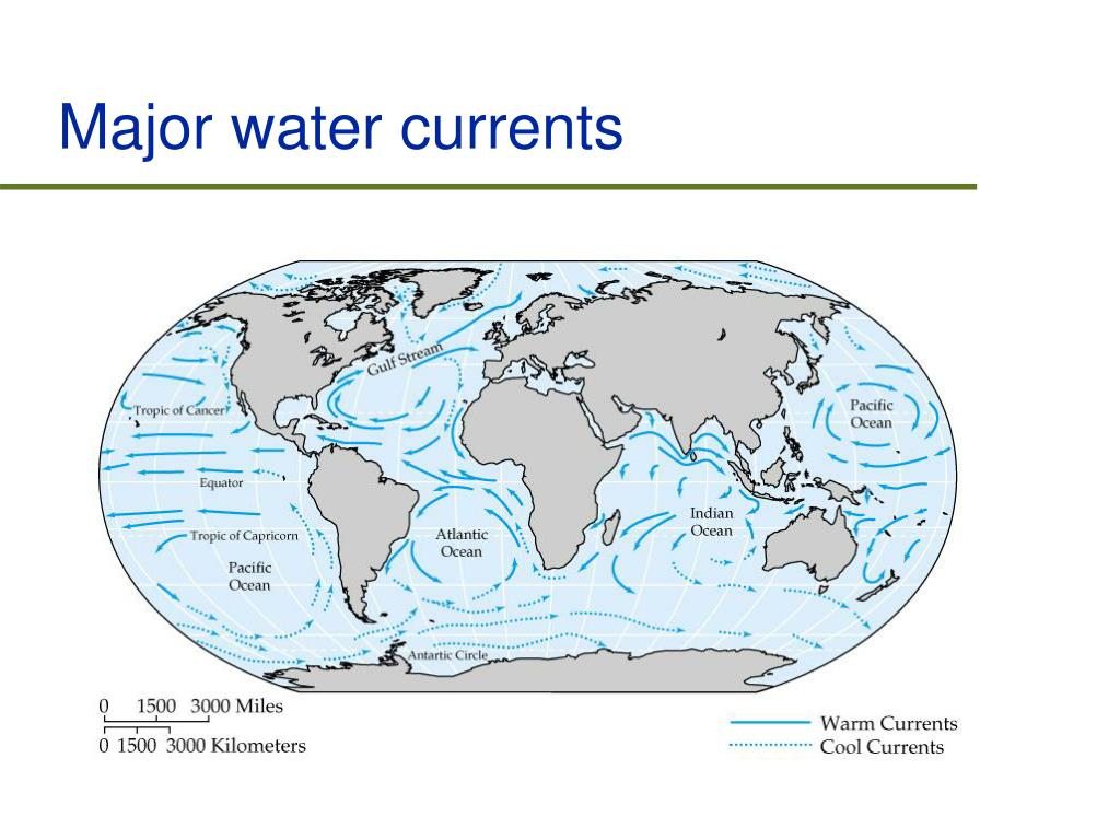 Major water currents