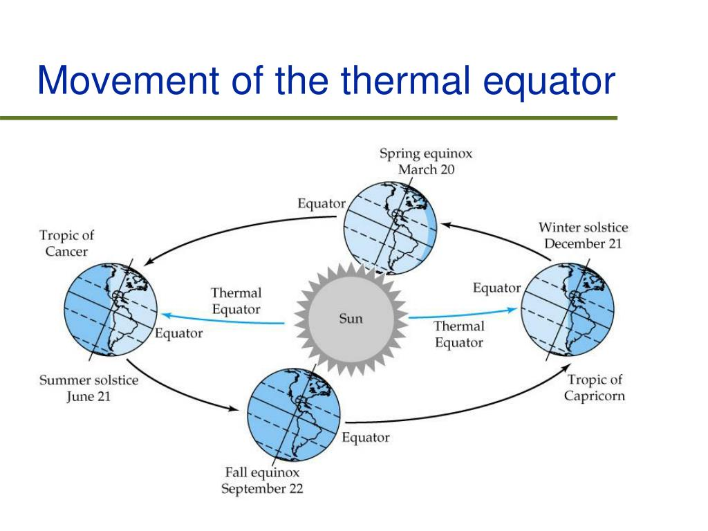 Movement of the thermal equator