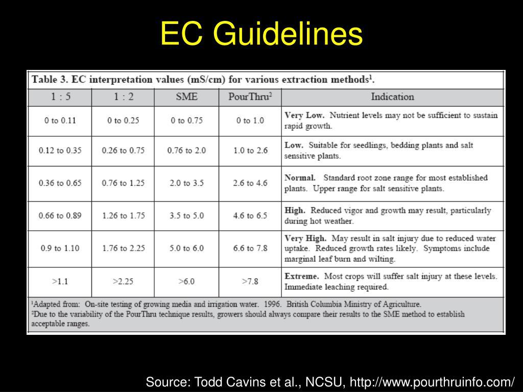 EC Guidelines
