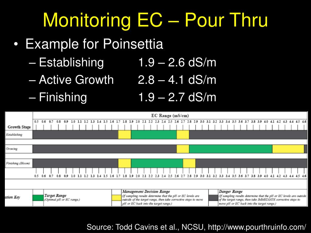 Monitoring EC – Pour Thru