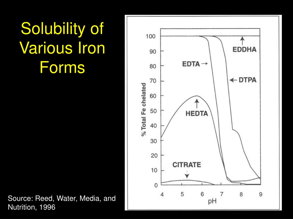 Solubility of Various Iron Forms