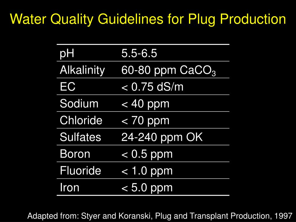 Water Quality Guidelines for Plug Production