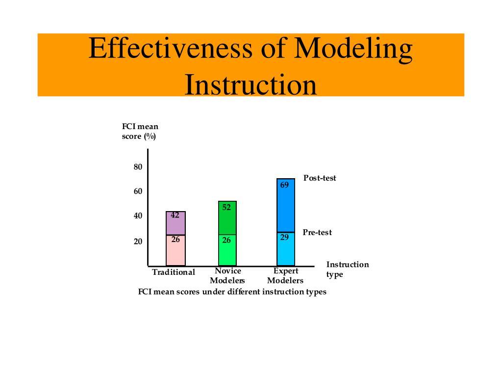 Effectiveness of Modeling Instruction