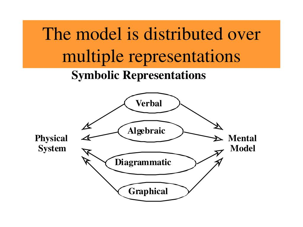 The model is distributed over multiple representations