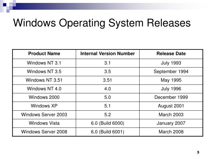 Windows operating system releases