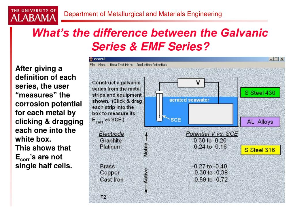 What's the difference between the Galvanic Series & EMF Series?