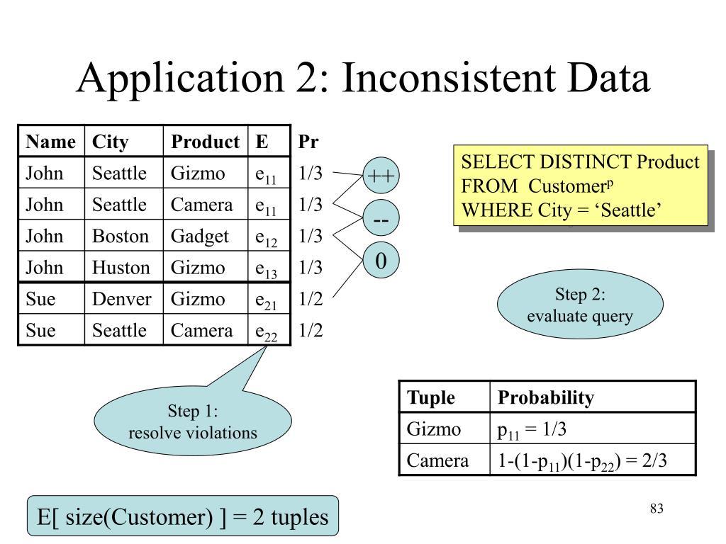 Application 2: Inconsistent Data