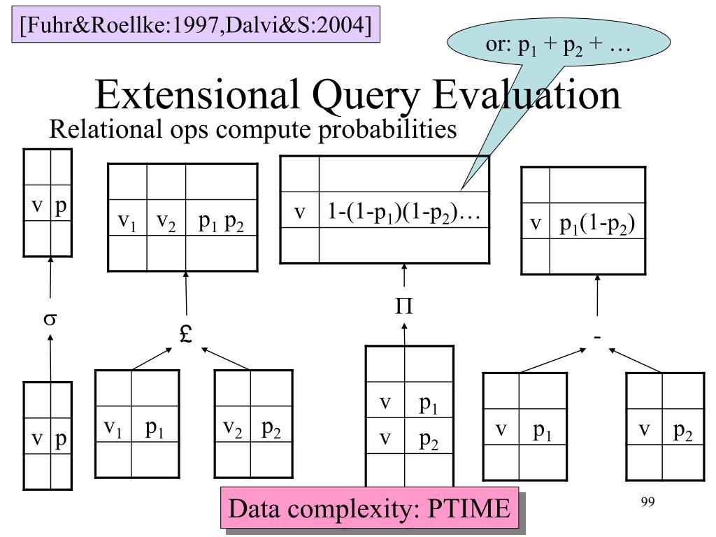 [Fuhr&Roellke:1997,Dalvi&S:2004]