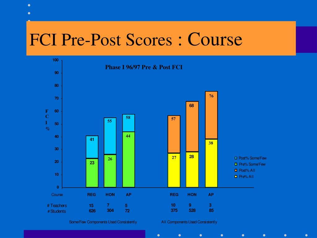 FCI Pre-Post Scores