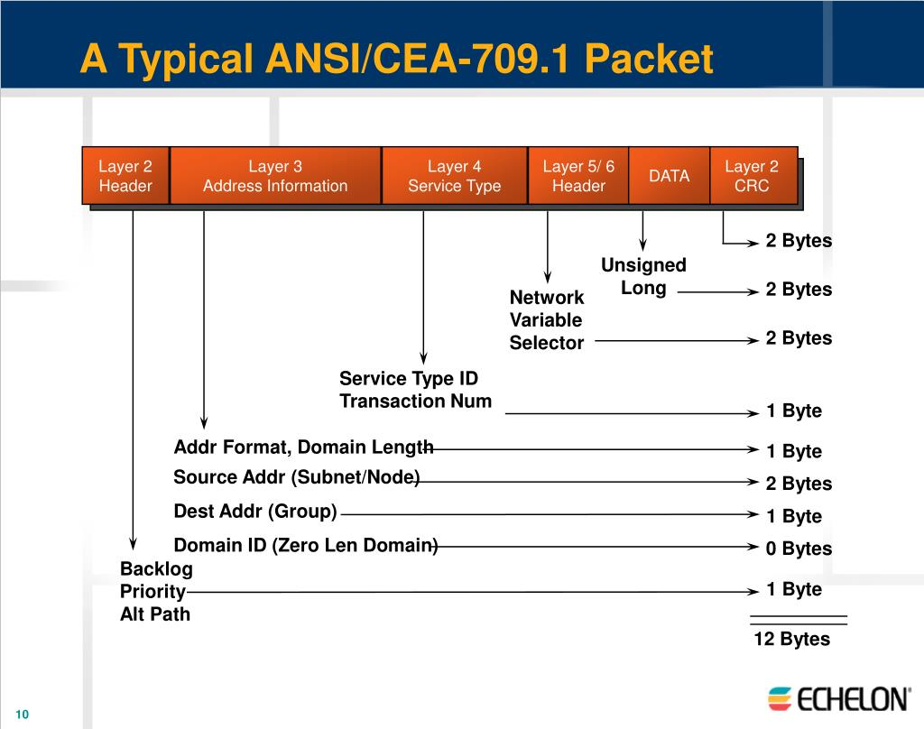 A Typical ANSI/CEA-709.1 Packet