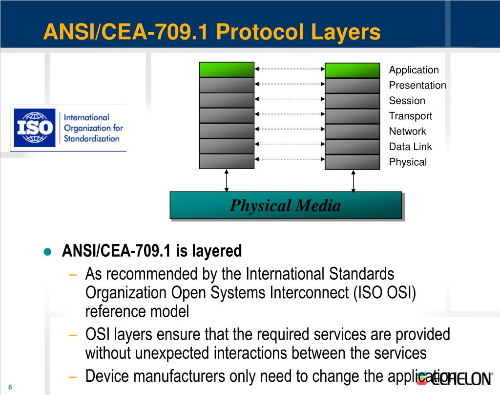 ANSI/CEA-709.1 Protocol Layers