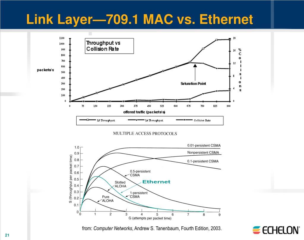 Link Layer—709.1 MAC vs. Ethernet