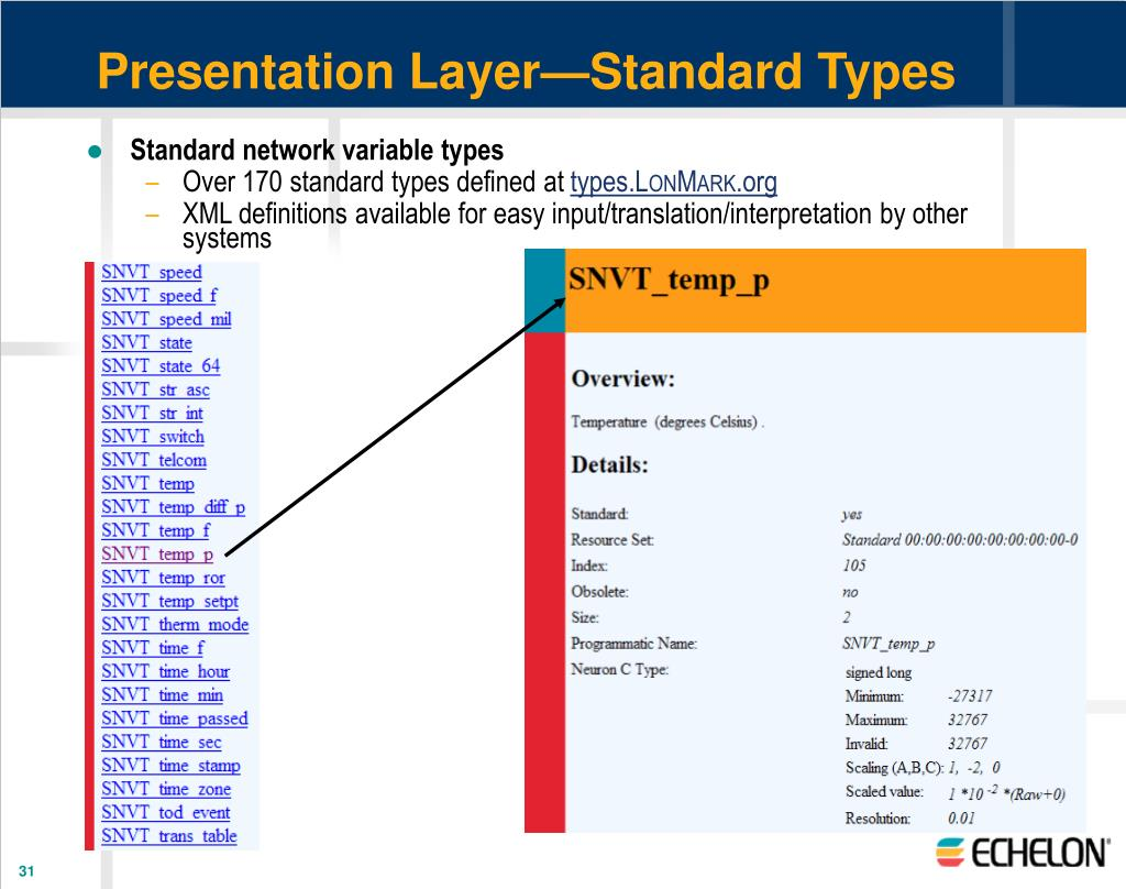 Presentation Layer—Standard Types