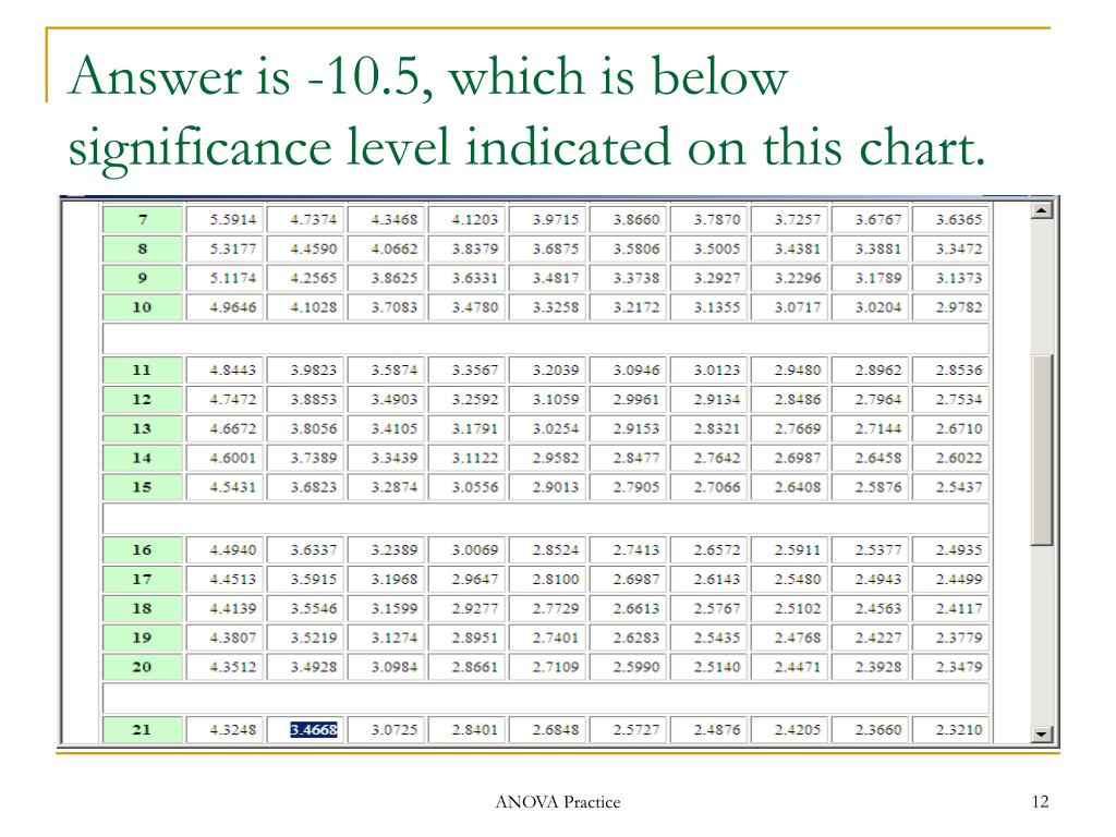 Answer is -10.5, which is below significance level indicated on this chart.