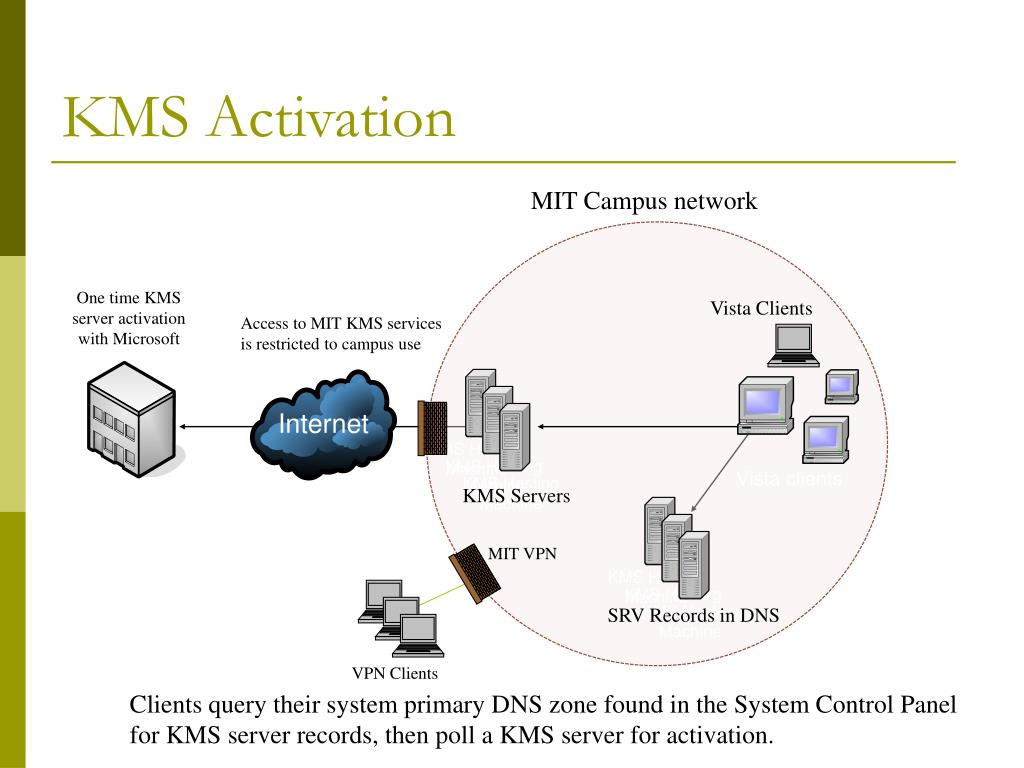 KMS Activation