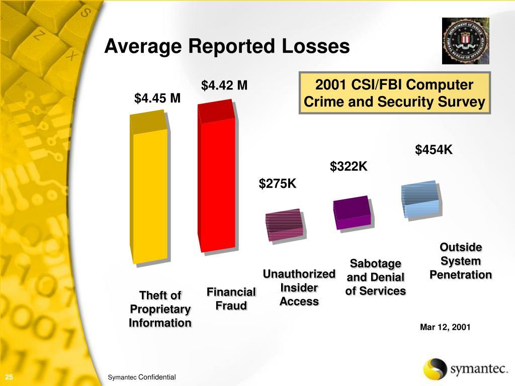 2001 CSI/FBI Computer
