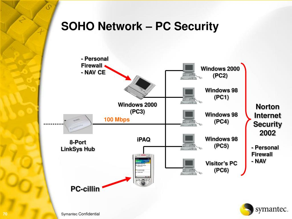 SOHO Network – PC Security