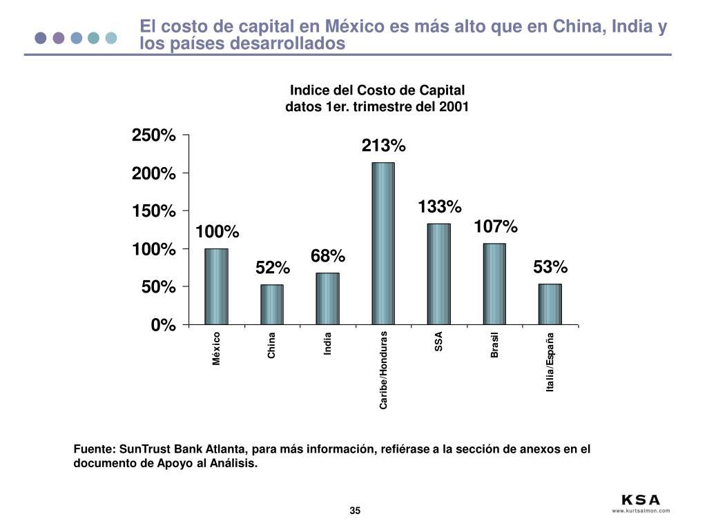 El costo de capital en México es más alto que en China, India y los países desarrollados