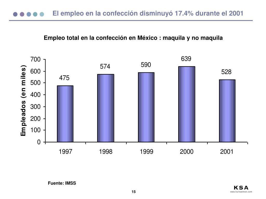 El empleo en la confección disminuyó 17.4% durante el 2001