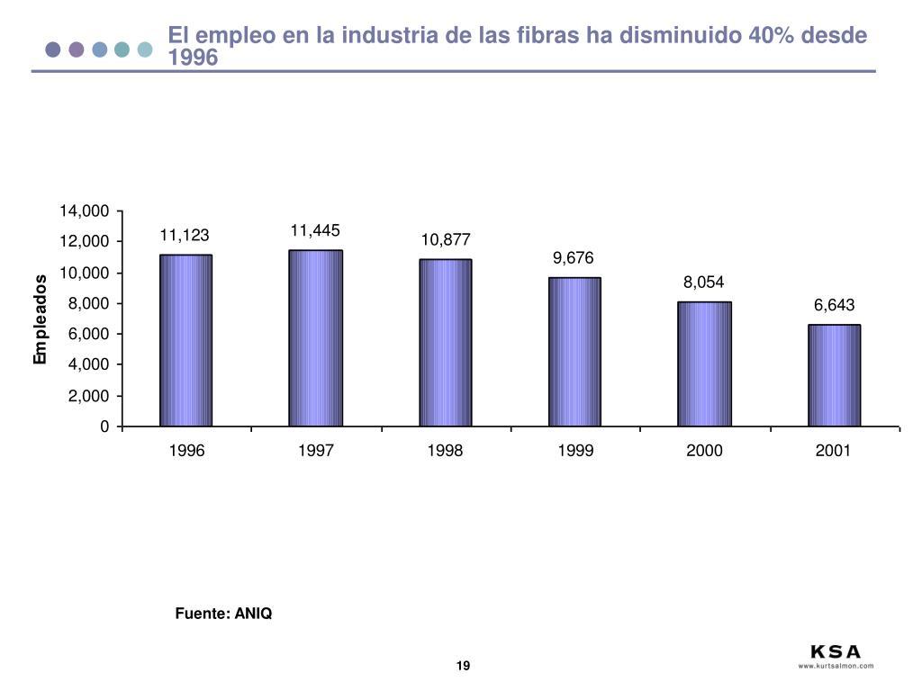 El empleo en la industria de las fibras ha disminuido 40% desde 1996