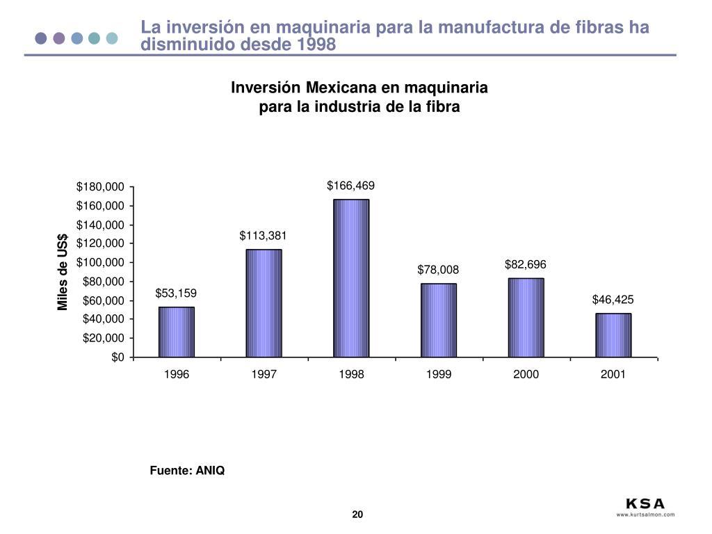 La inversión en maquinaria para la manufactura de fibras ha disminuido desde 1998