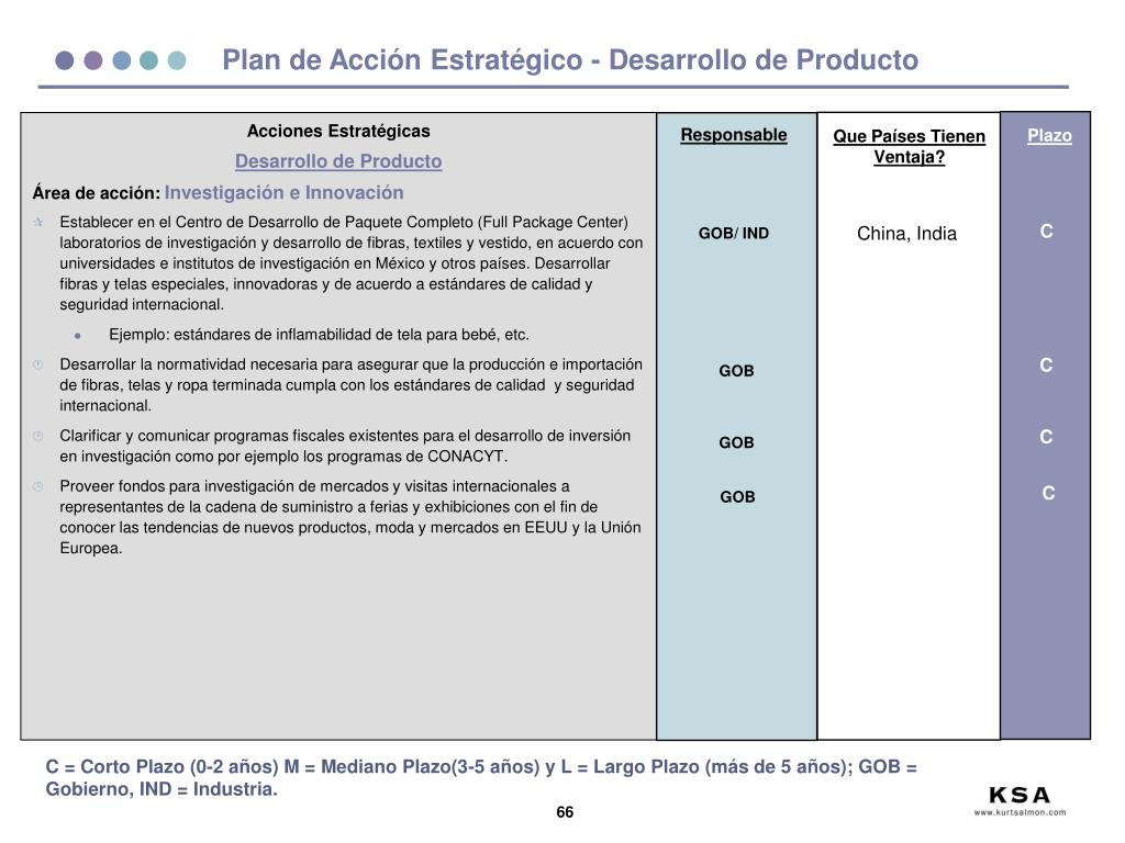 Plan de Acción Estratégico - Desarrollo de Producto
