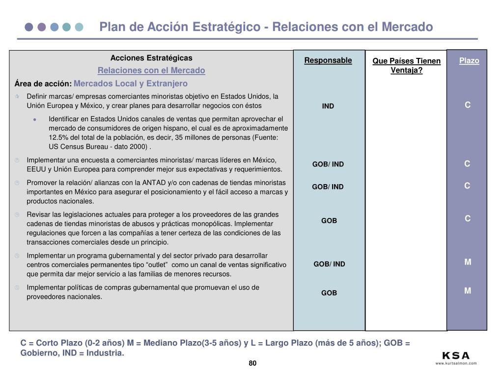 Plan de Acción Estratégico - Relaciones con el Mercado