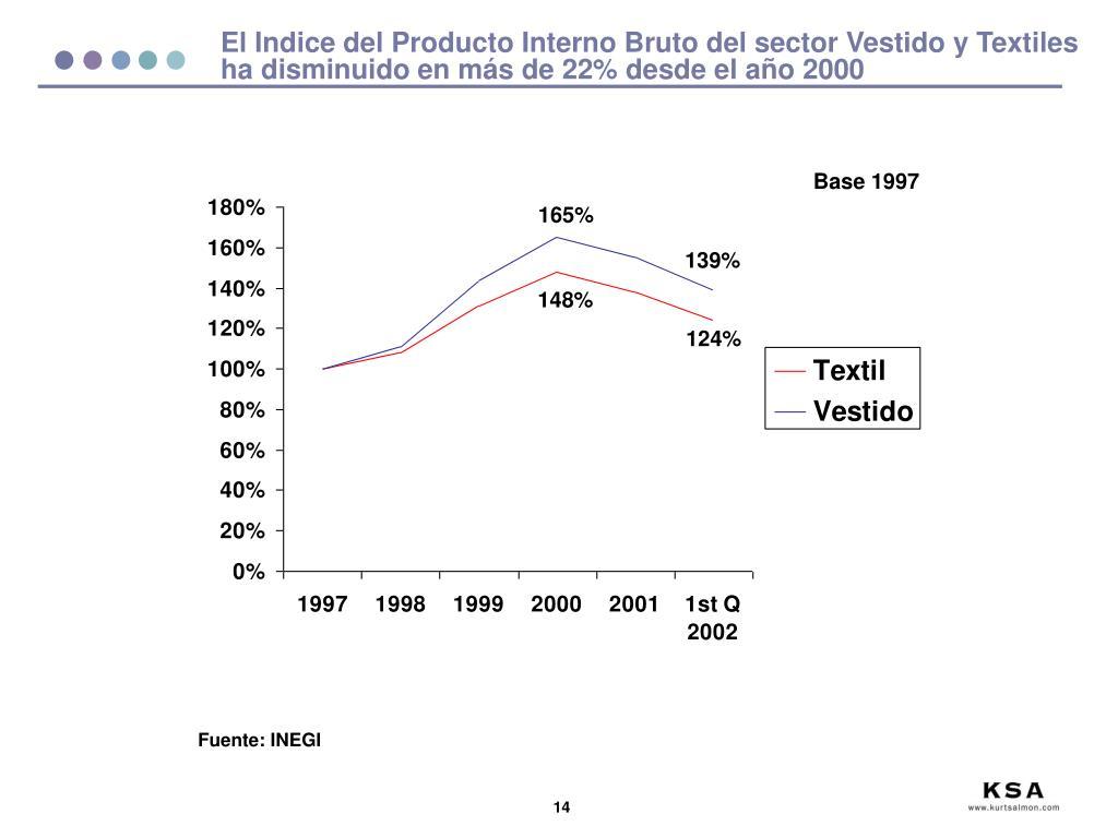 El Indice del Producto Interno Bruto del sector Vestido y Textiles ha disminuido en más de 22% desde el año 2000
