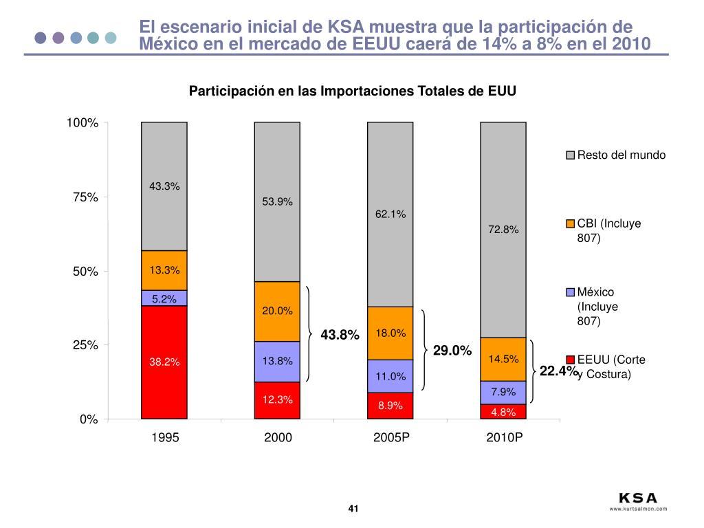 El escenario inicial de KSA muestra que la participación de México en el mercado de EEUU caerá de 14% a 8% en el 2010