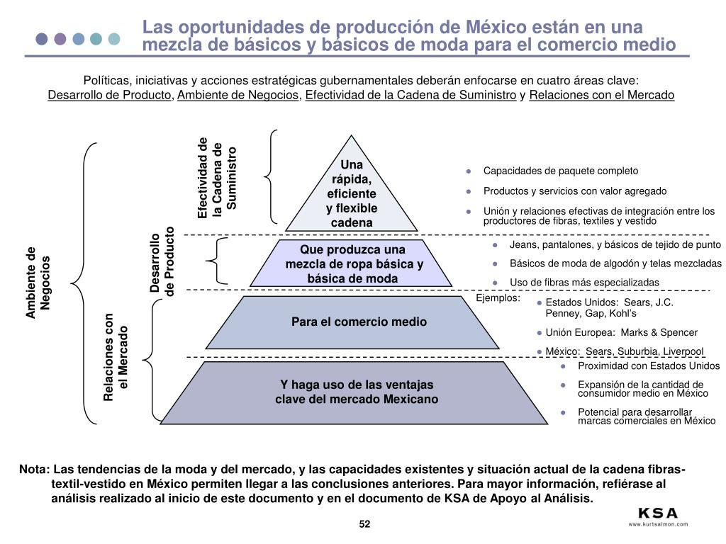 Las oportunidades de producción de México están en una mezcla de básicos y básicos de moda para el comercio medio