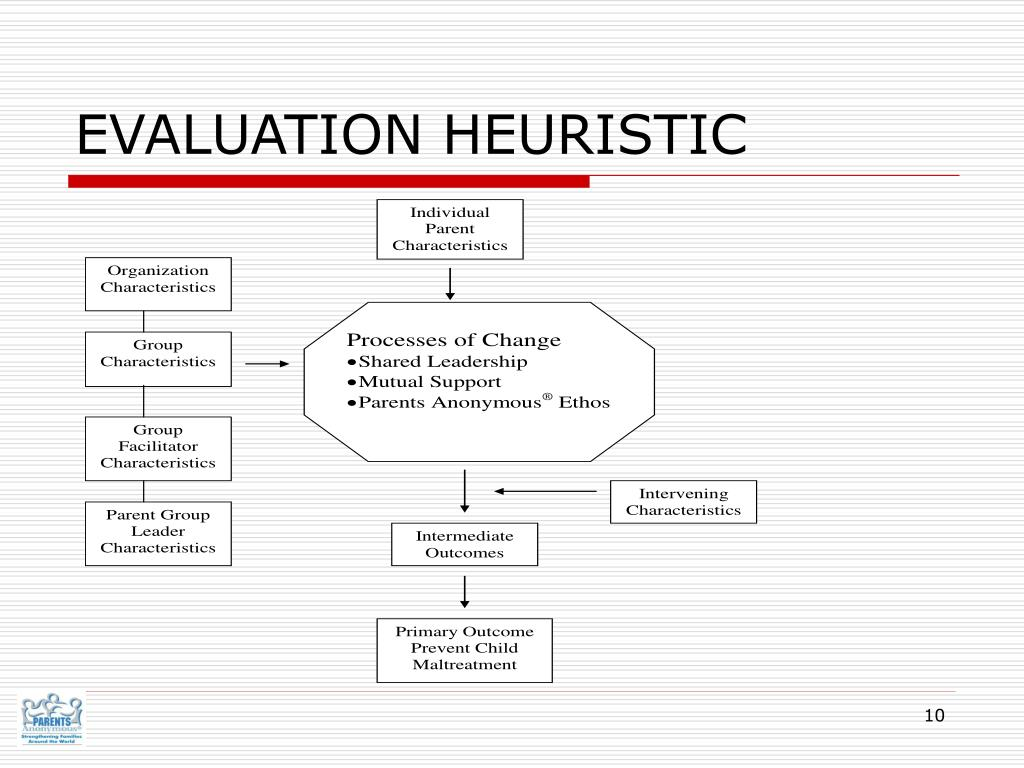 EVALUATION HEURISTIC