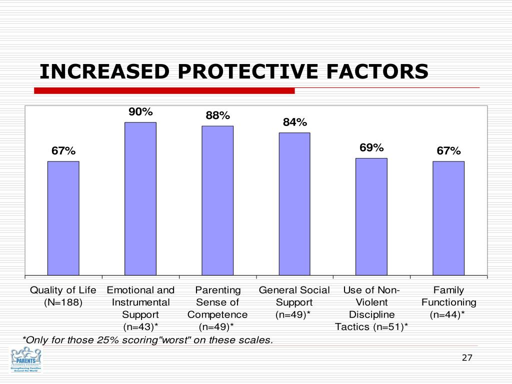 INCREASED PROTECTIVE FACTORS