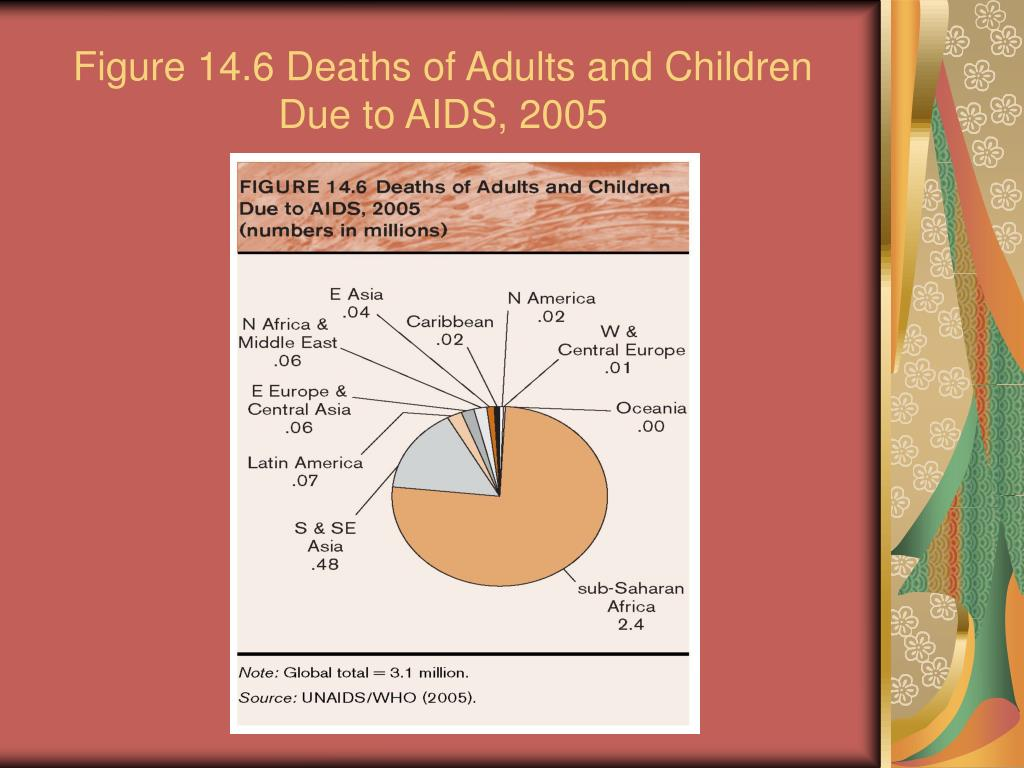 Figure 14.6 Deaths of Adults and Children Due to AIDS, 2005